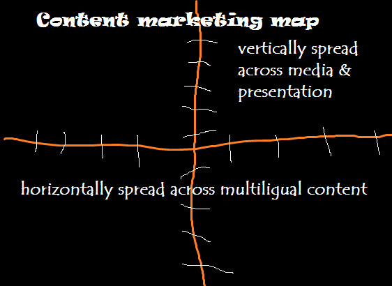 Content marketing map